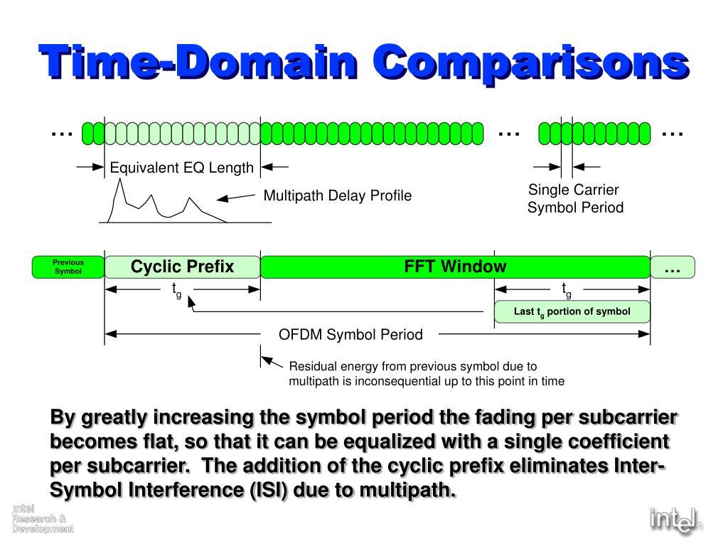 Time-Domain Comparisons
