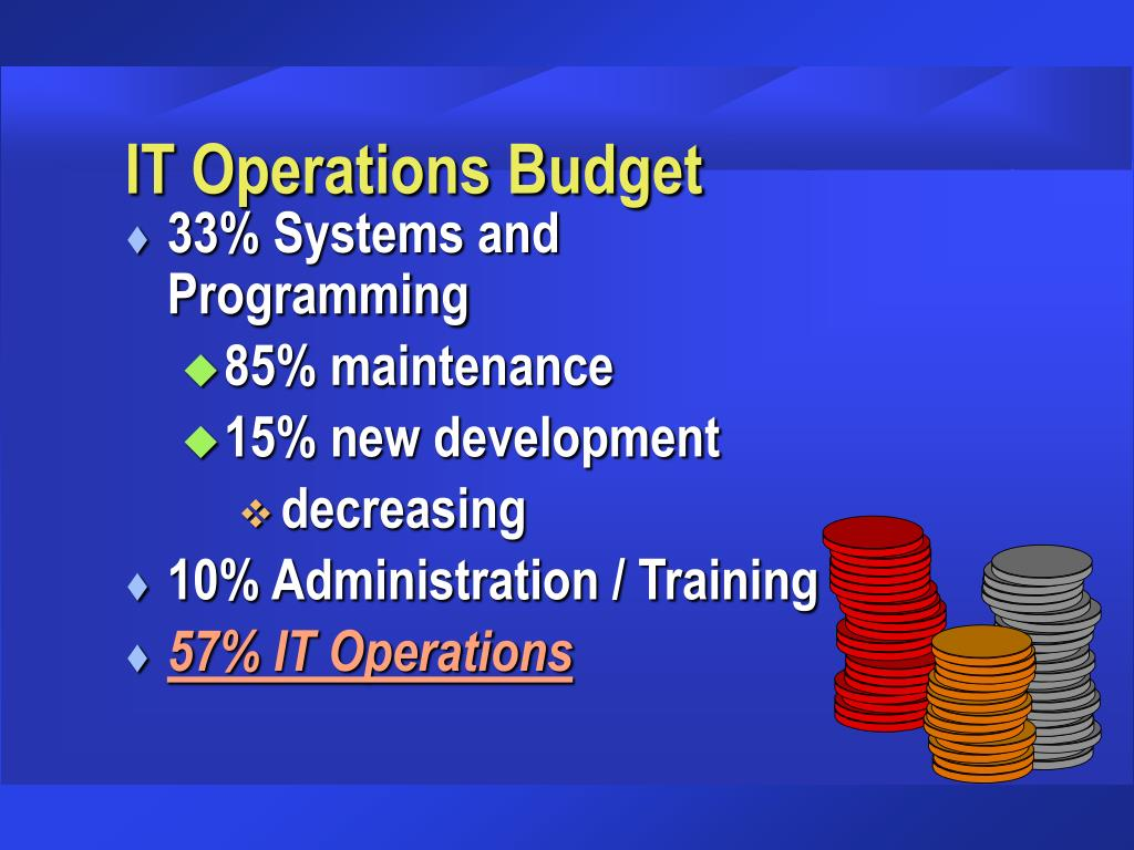 IT Operations Budget