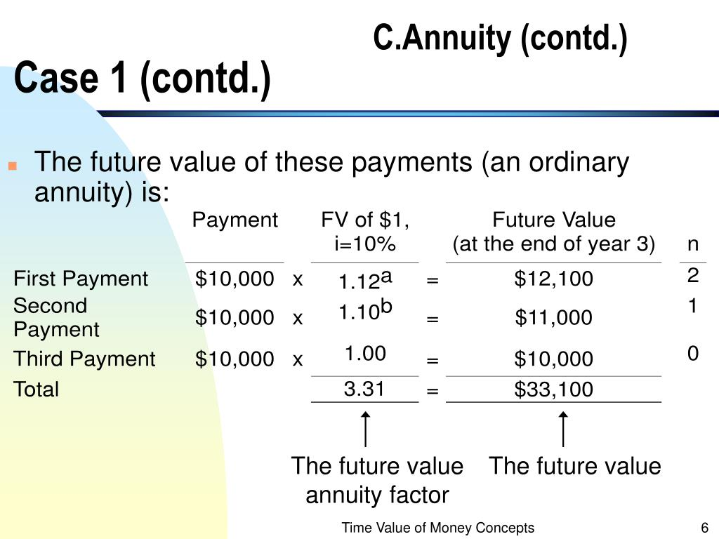 The future value annuity factor