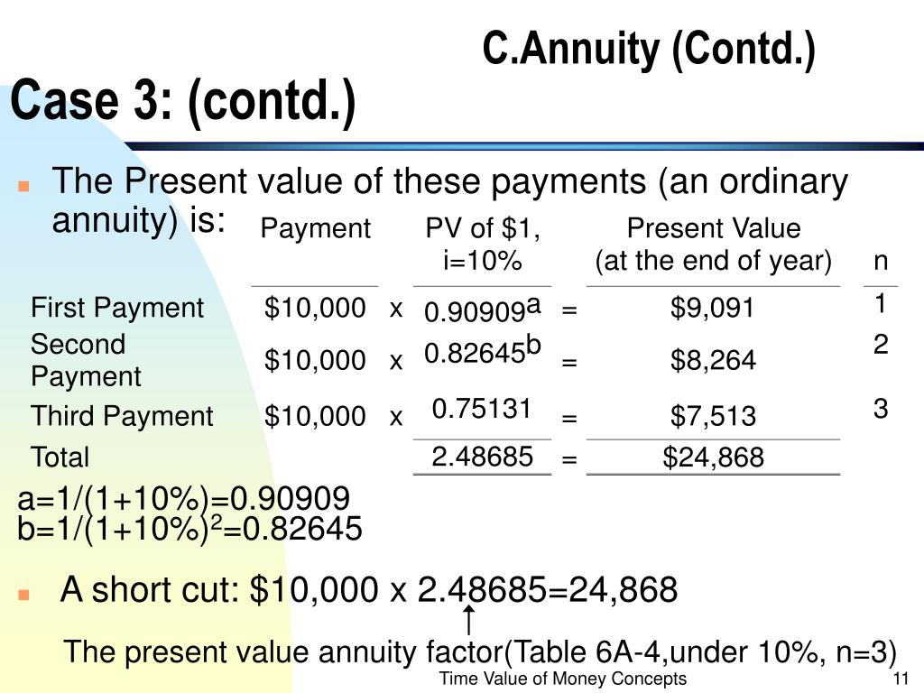 The present value annuity factor(Table 6A-4,under 10%, n=3)