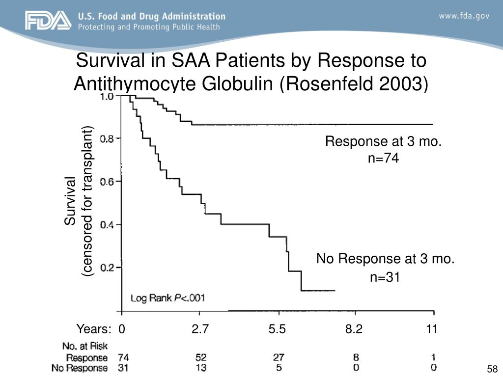 Survival in SAA Patients by Response to Antithymocyte Globulin (Rosenfeld 2003)