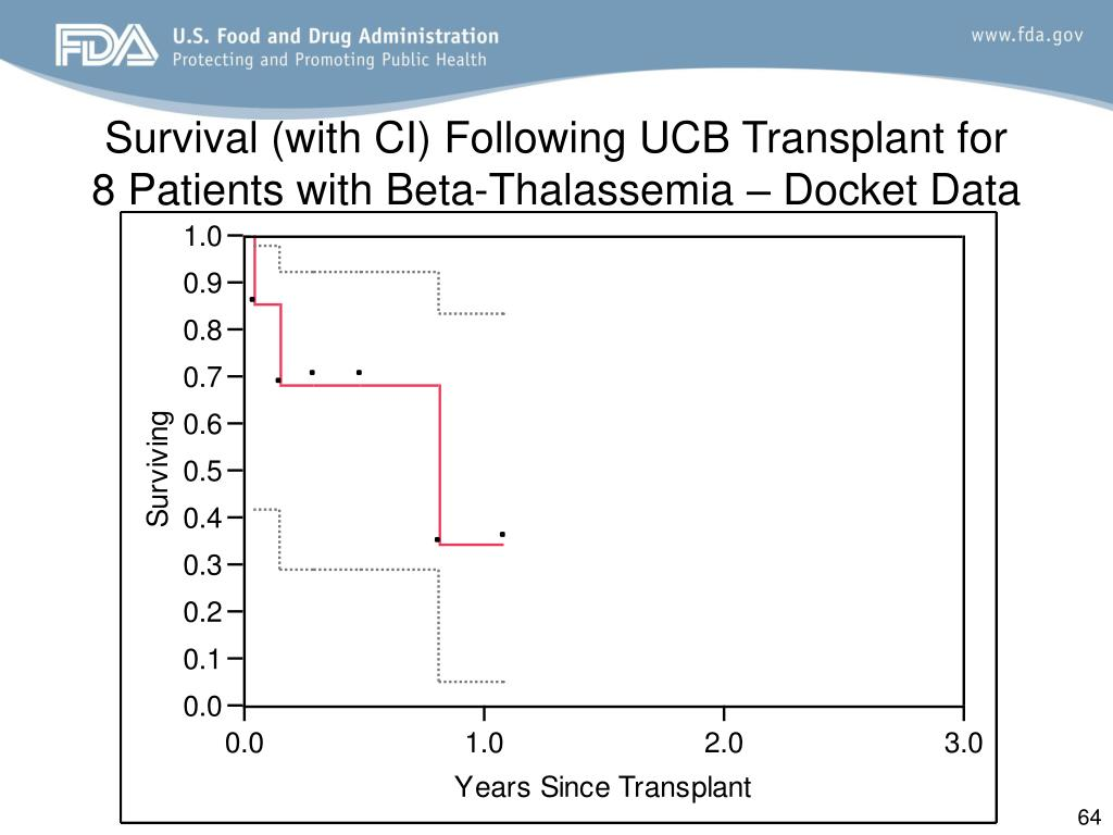 Survival (with CI) Following UCB Transplant for