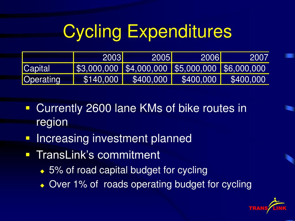 Cycling Expenditures