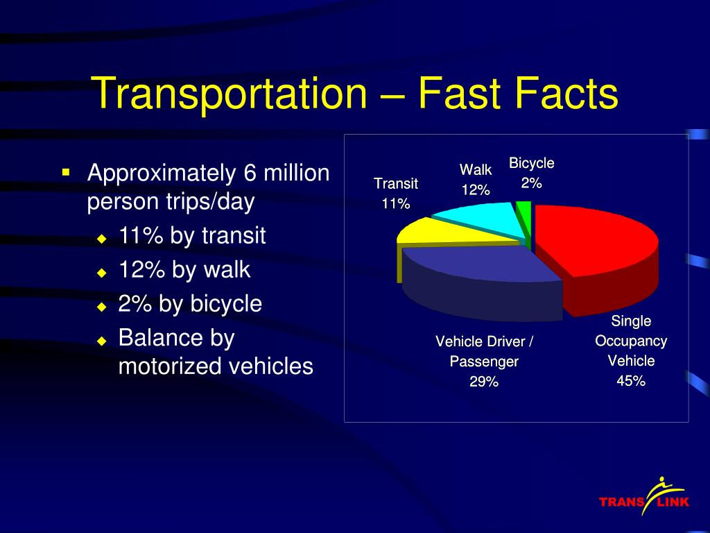 Transportation – Fast Facts