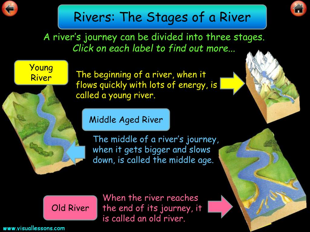 Rivers: The Stages of a River
