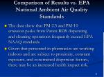 comparison of results vs epa national ambient air quality standards