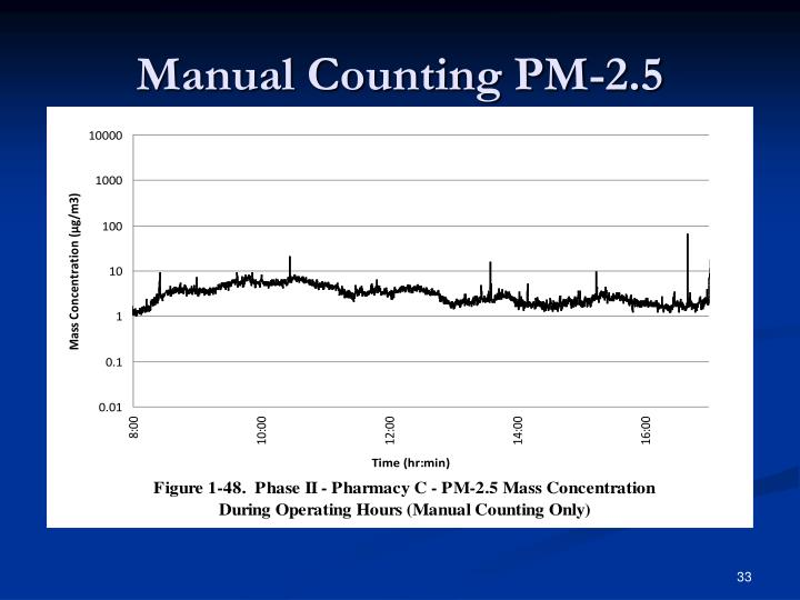 Manual Counting PM-2.5