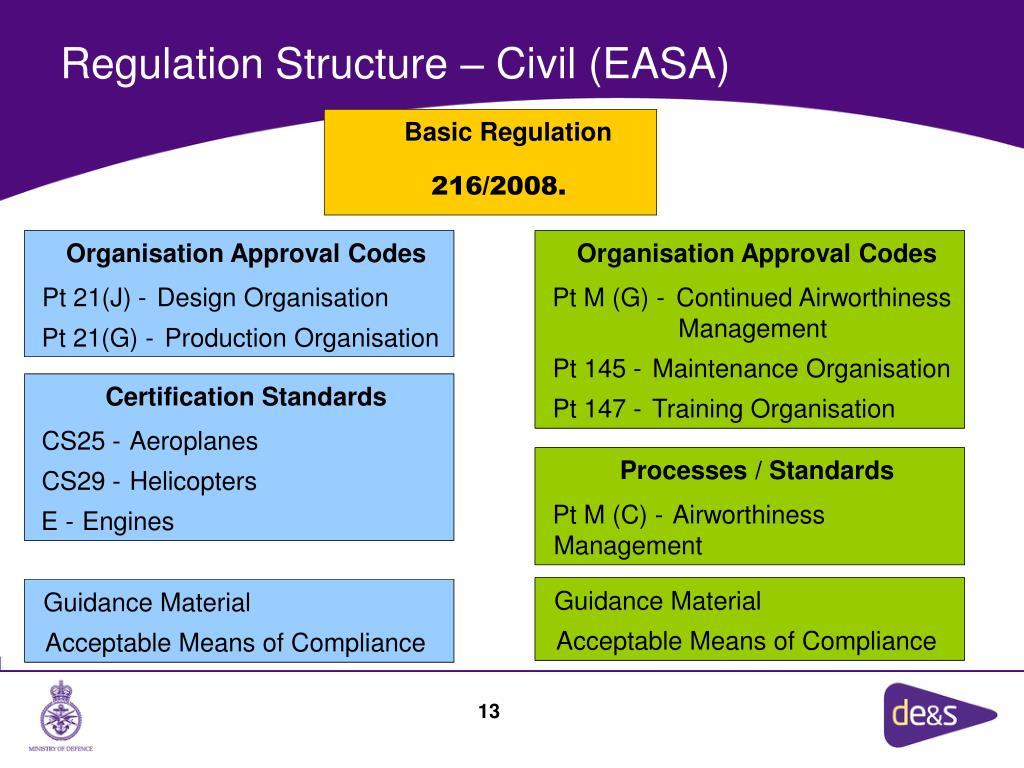 Basic Regulation