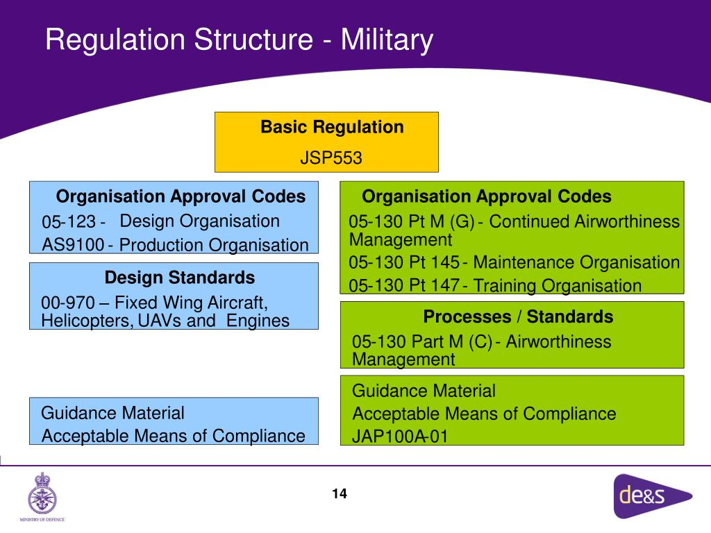 Regulation Structure - Military