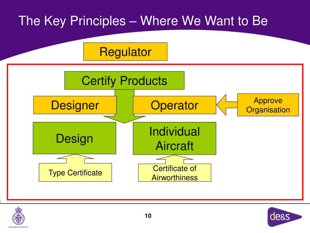 Certify Products
