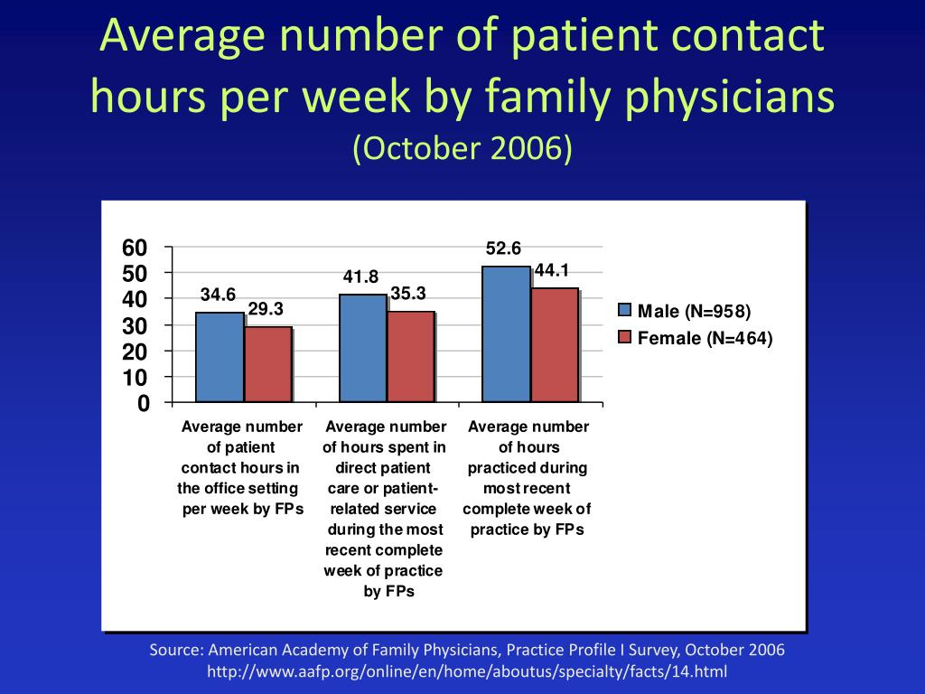 Average number of patient contact hours per week by family physicians