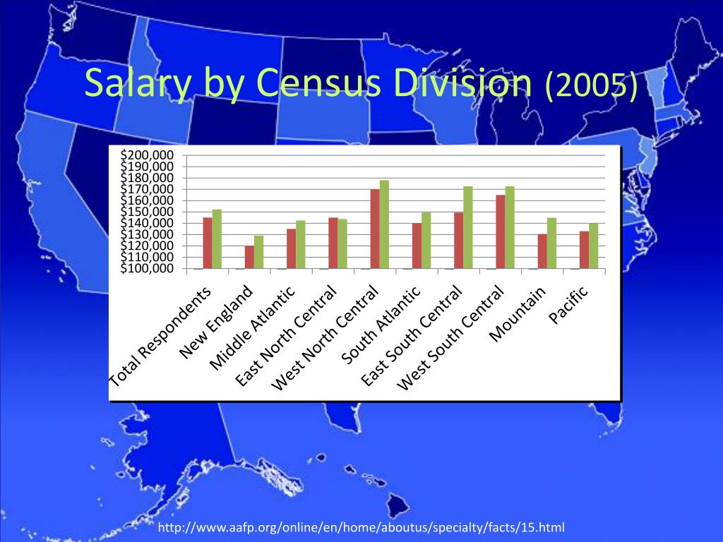 Salary by Census Division