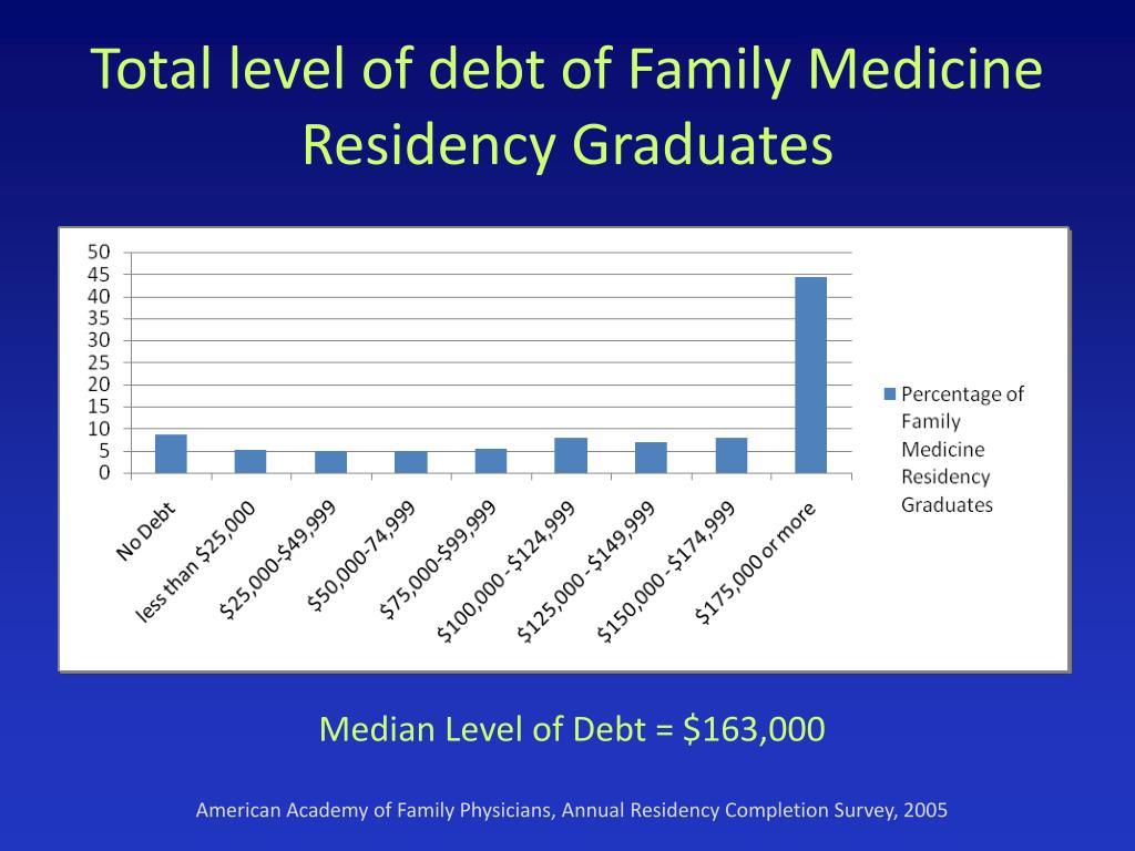 Total level of debt of Family Medicine Residency Graduates