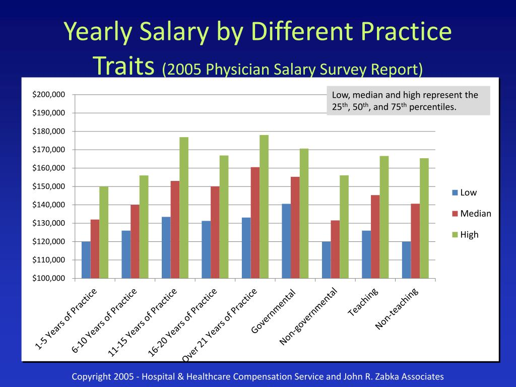 Yearly Salary by Different Practice Traits