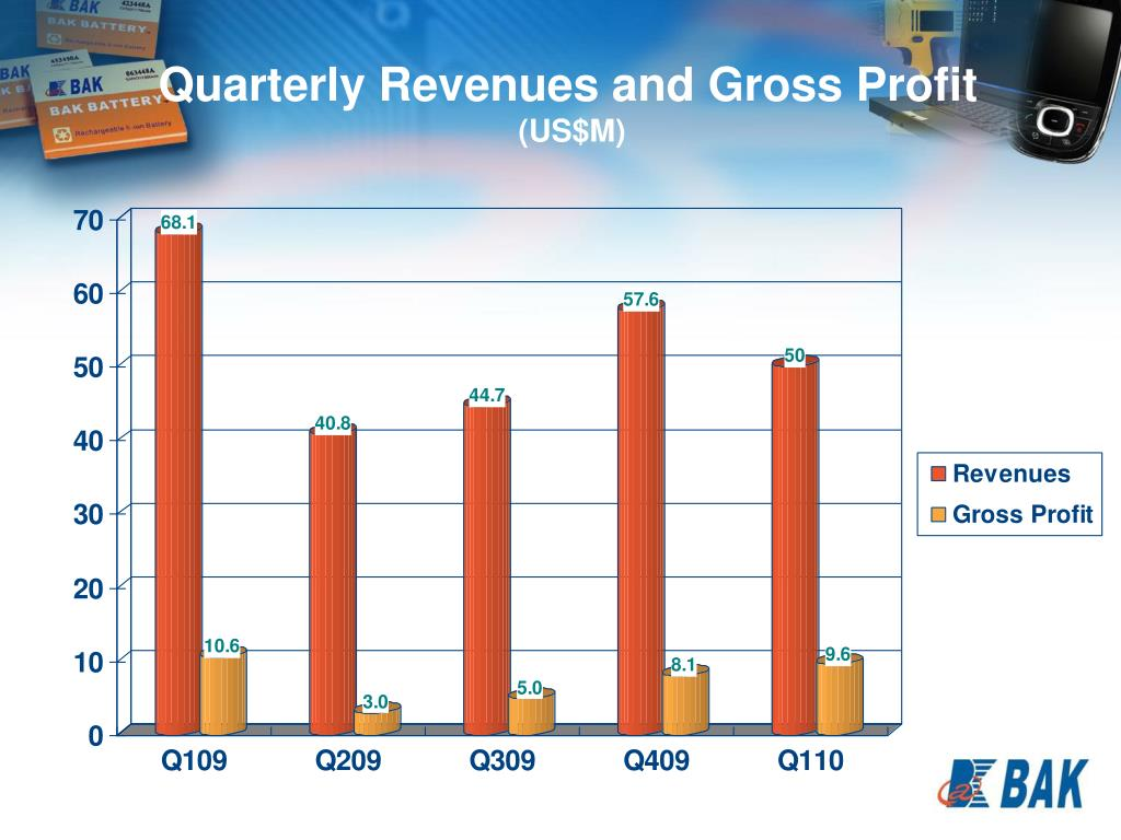 Quarterly Revenues and Gross Profit