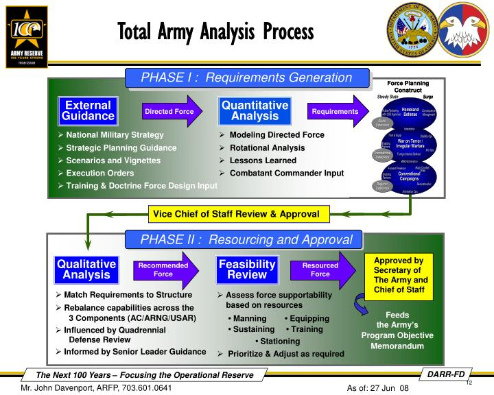 f103 total army analysis taa and Commentary on proverbs, by keil and delitzsch uploaded by psebooks related interests book of proverbs  under the hands of the critical analysis it resolves.