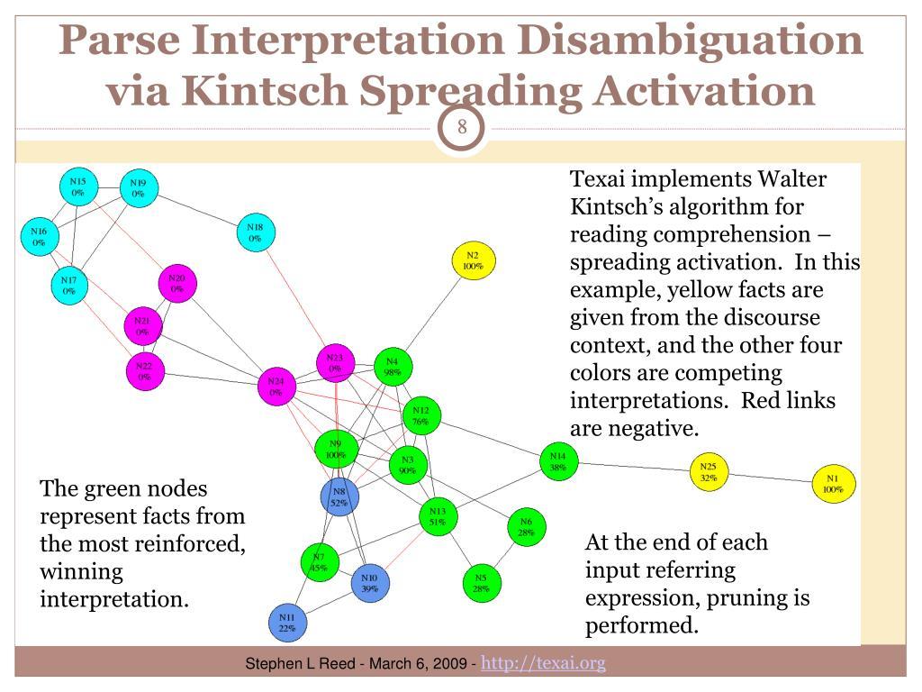Parse Interpretation Disambiguation via Kintsch Spreading Activation