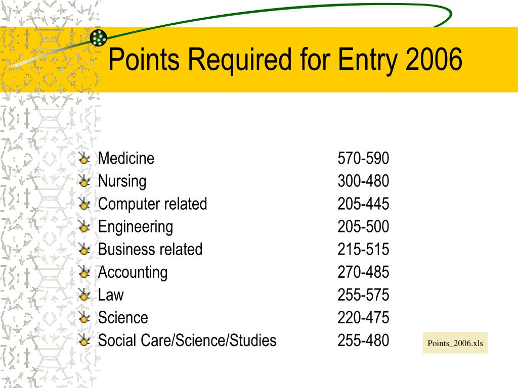 Points Required for Entry 2006