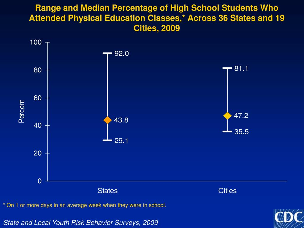 Range and Median Percentage of High School Students Who Attended Physical Education Classes,* Across 36 States and 19 Cities, 2009
