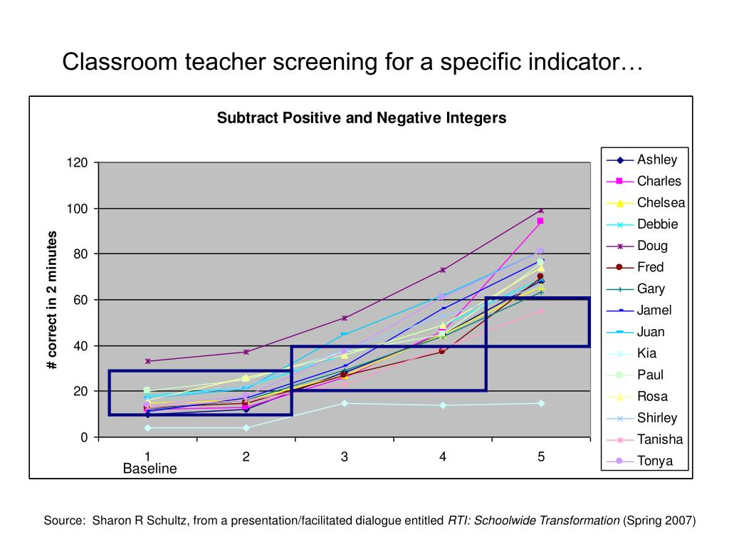 Classroom teacher screening for a specific indicator…