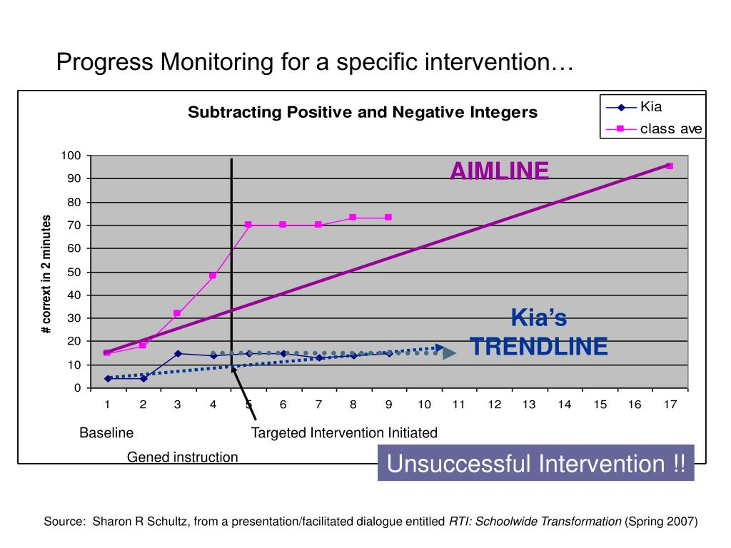 Progress Monitoring for a specific intervention…