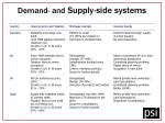 demand and supply side systems