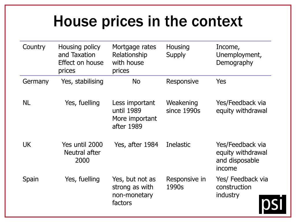 House prices in the context