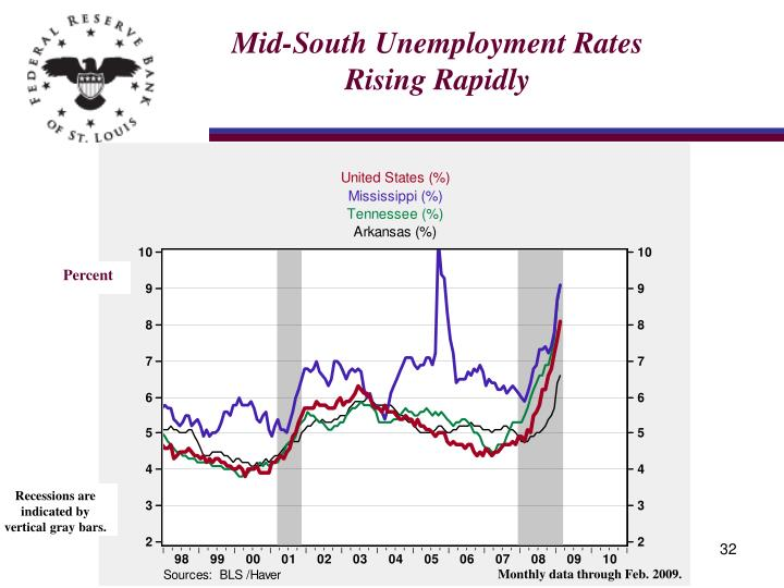 Mid-South Unemployment Rates Rising Rapidly