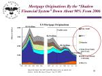mortgage originations by the shadow financial system down about 90 from 2006