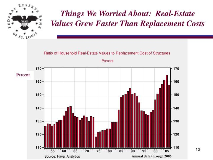 Things We Worried About:  Real-Estate Values Grew Faster Than Replacement Costs