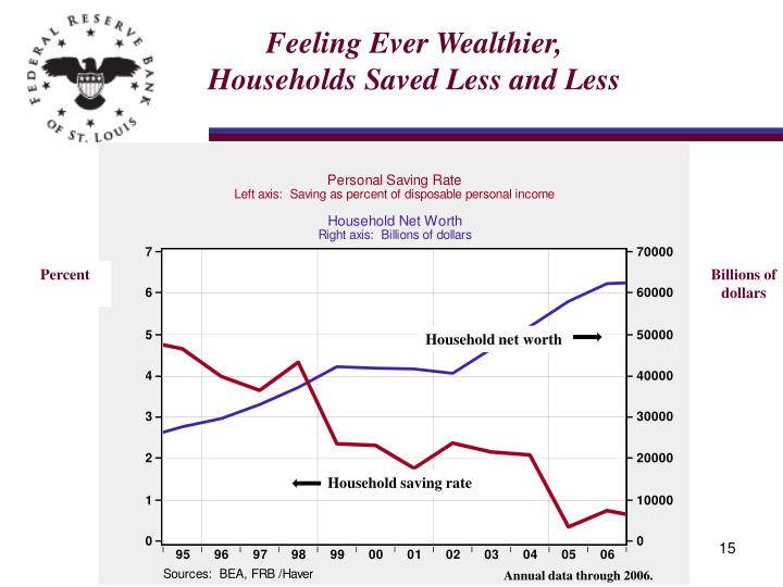 Feeling Ever Wealthier, Households Saved Less and Less