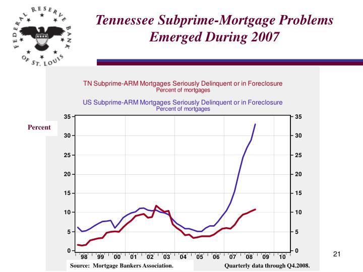 Tennessee Subprime-Mortgage Problems Emerged During 2007