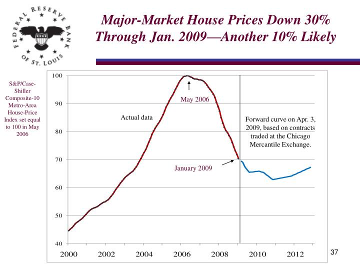 Major-Market House Prices Down 30% Through Jan. 2009—Another 10% Likely