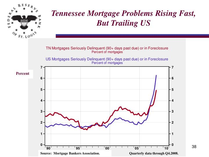 Tennessee Mortgage Problems Rising Fast, But Trailing US