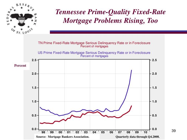 Tennessee Prime-Quality Fixed-Rate Mortgage Problems Rising, Too