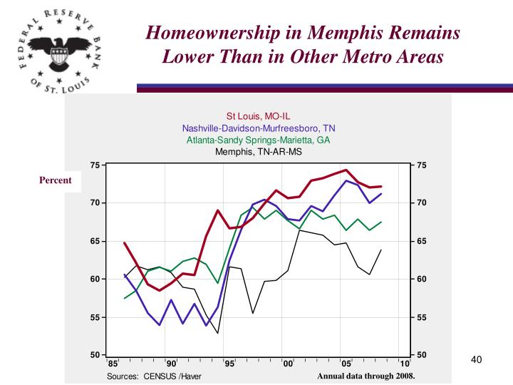 Homeownership in Memphis Remains Lower Than in Other Metro Areas