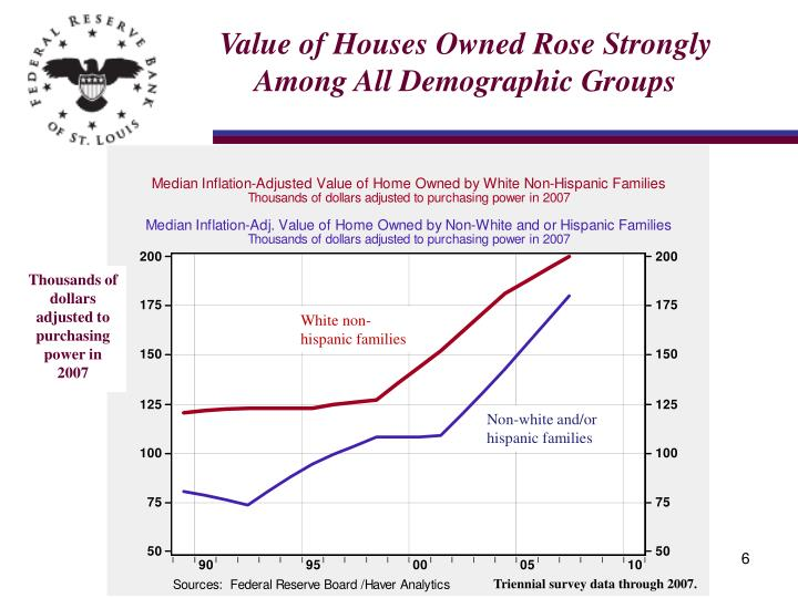 Value of Houses Owned Rose Strongly Among All Demographic Groups