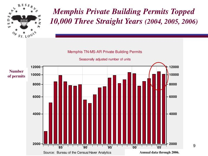 Memphis Private Building Permits Topped 10,000 Three Straight Years