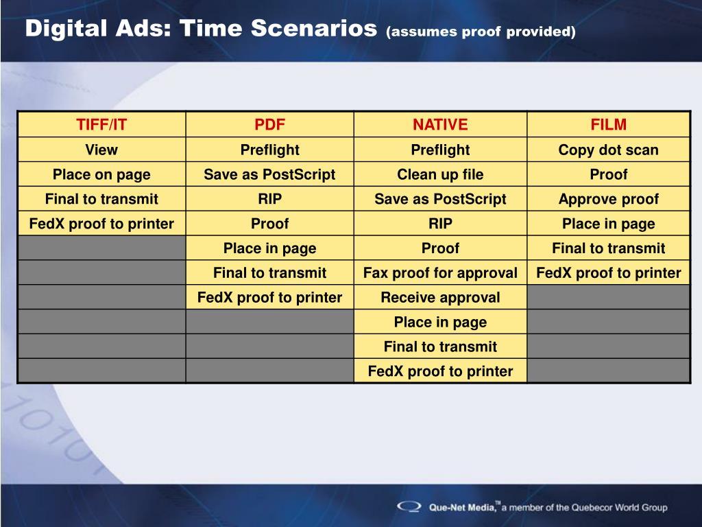 Digital Ads: Time Scenarios