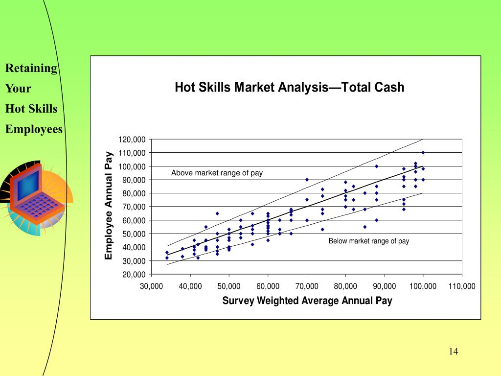 Above market range of pay