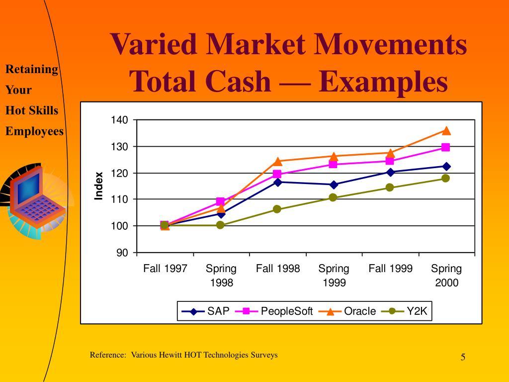 Varied Market Movements