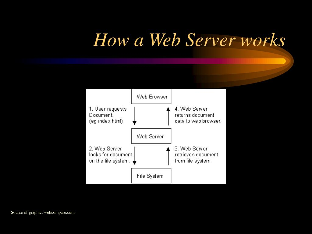 How a Web Server works