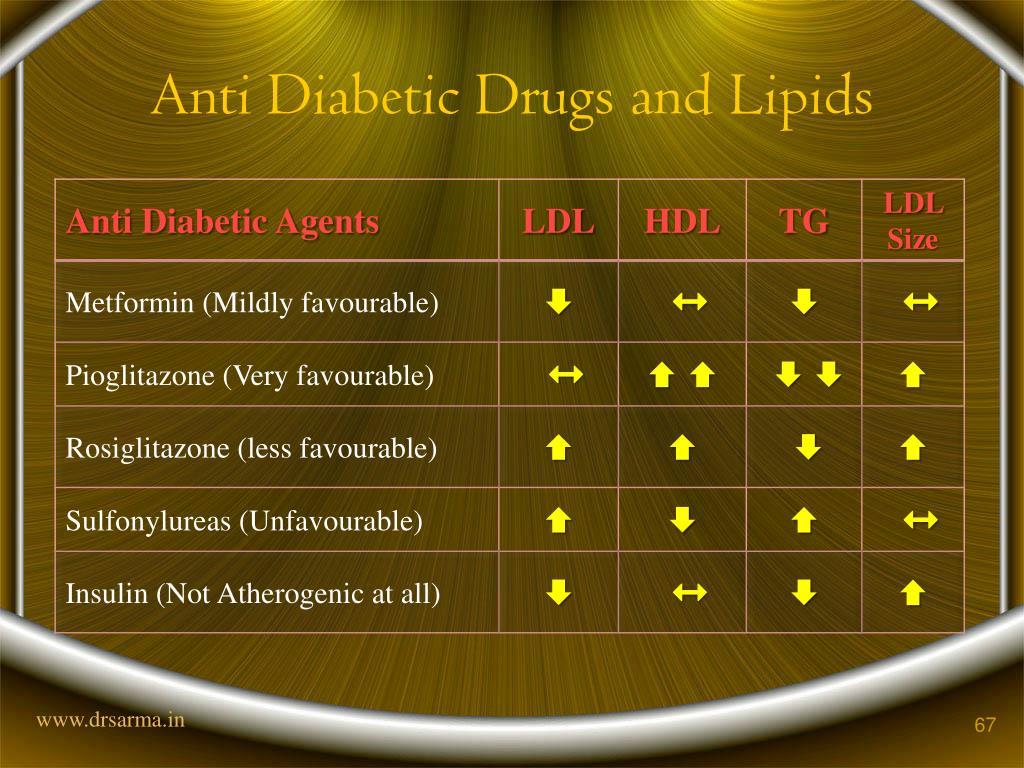 Anti Diabetic Drugs and Lipids