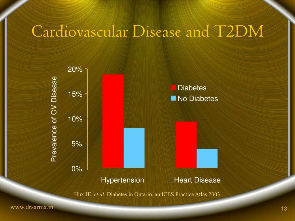 Cardiovascular Disease and T2DM