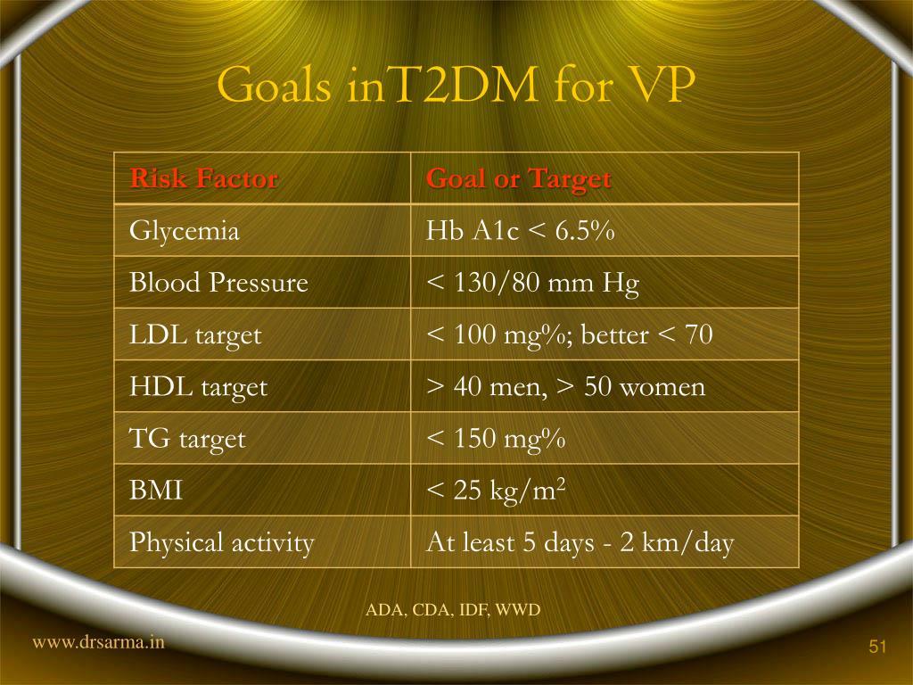 Goals inT2DM for VP