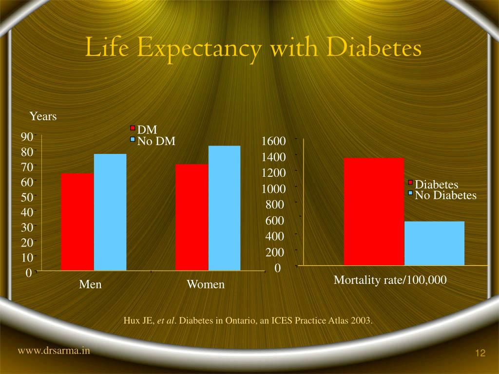 Life Expectancy with Diabetes
