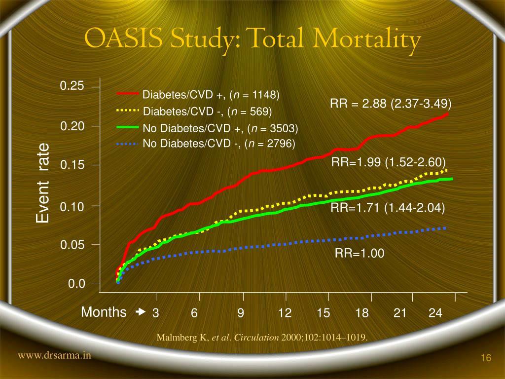 OASIS Study: Total Mortality
