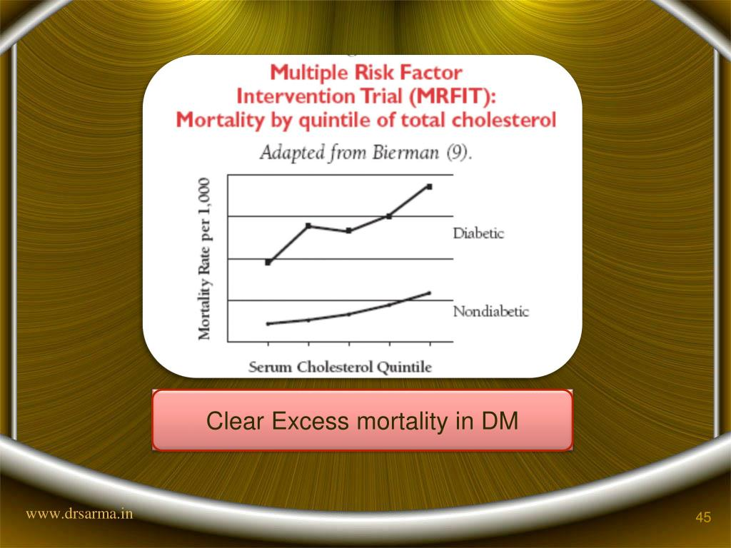 Clear Excess mortality in DM