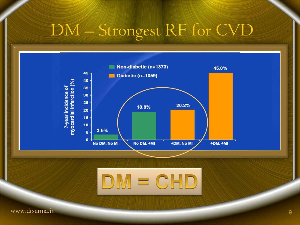DM – Strongest RF for CVD