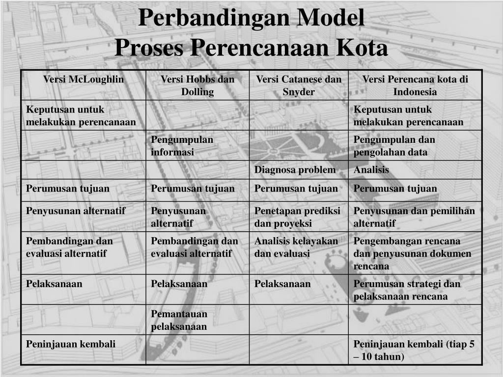 Perbandingan Model